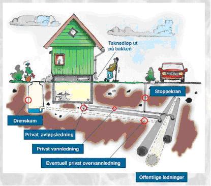 Illustrasjon privat vannlekkasje