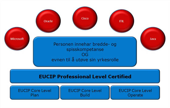 EUCIP Kompetansematrise