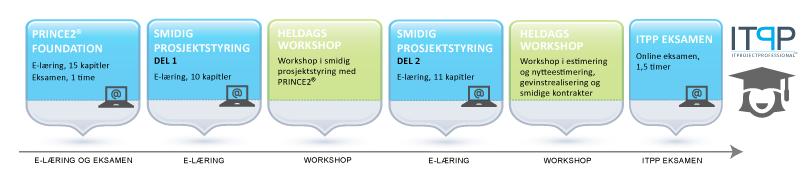 ITPP-sertifisering-versjon-4-liten.png