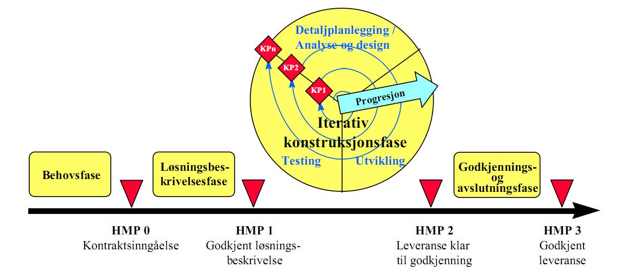 Gjennomføringsmodellen