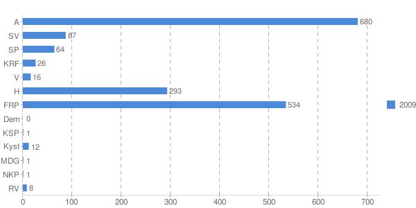 Vlagresultat 2009