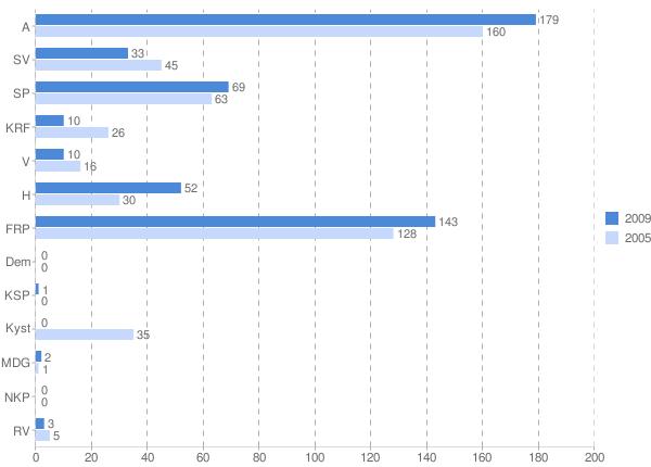 valgresultat  2009 krets nordbygda.png