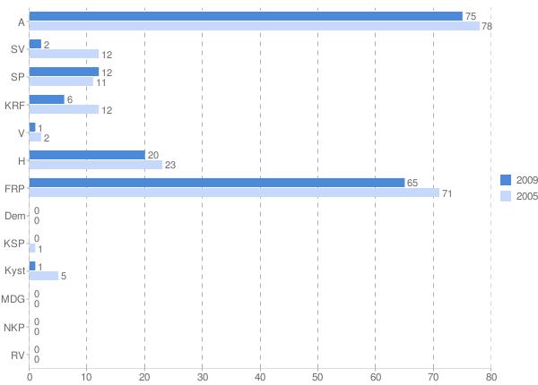 valgresultat  2009 krets gausvik.png