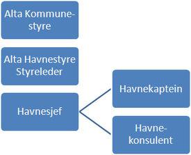 alta-havn-organisasjonsmodell