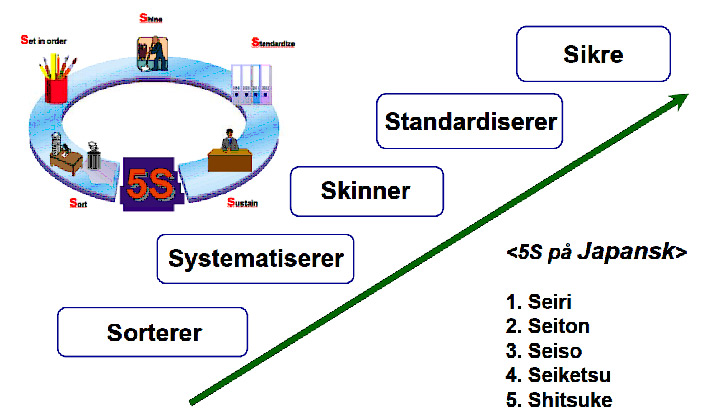 Figus som beskriver metoden 5 S