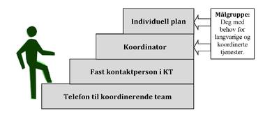 Illustrasjonsbilde koordineringstrappa