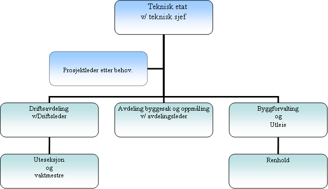 Organisasjonsplan - teknisk 2012
