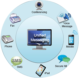 unified-messaging1