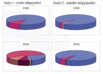Figur prosentvis fordeling av ulike bunndyrgrupper