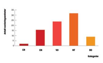 Figur over fordelingen av rødlistede naturtyper for Norge
