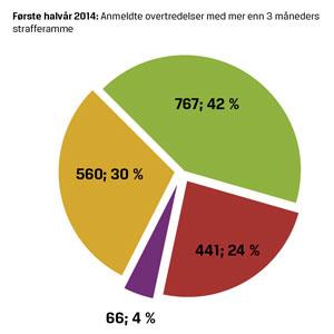 Statistikk 2