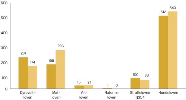 statistikk_dyrevloven_tabell.jpg