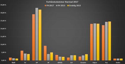 Forhåndstemmer Harstad 2017