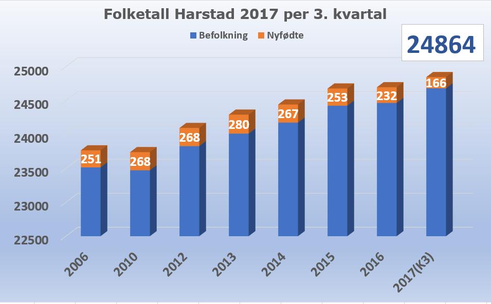 Fodselstall Harstad 2017 K3 -2.PNG