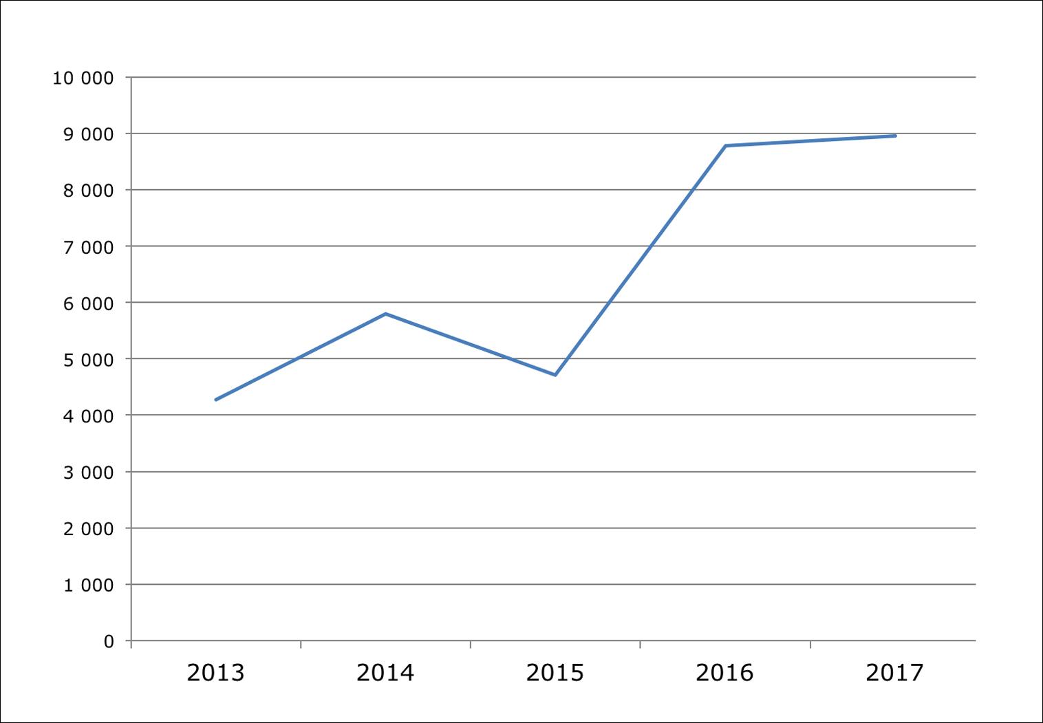 Graf som viser utvikling av statistikk for MTR siste 5 år