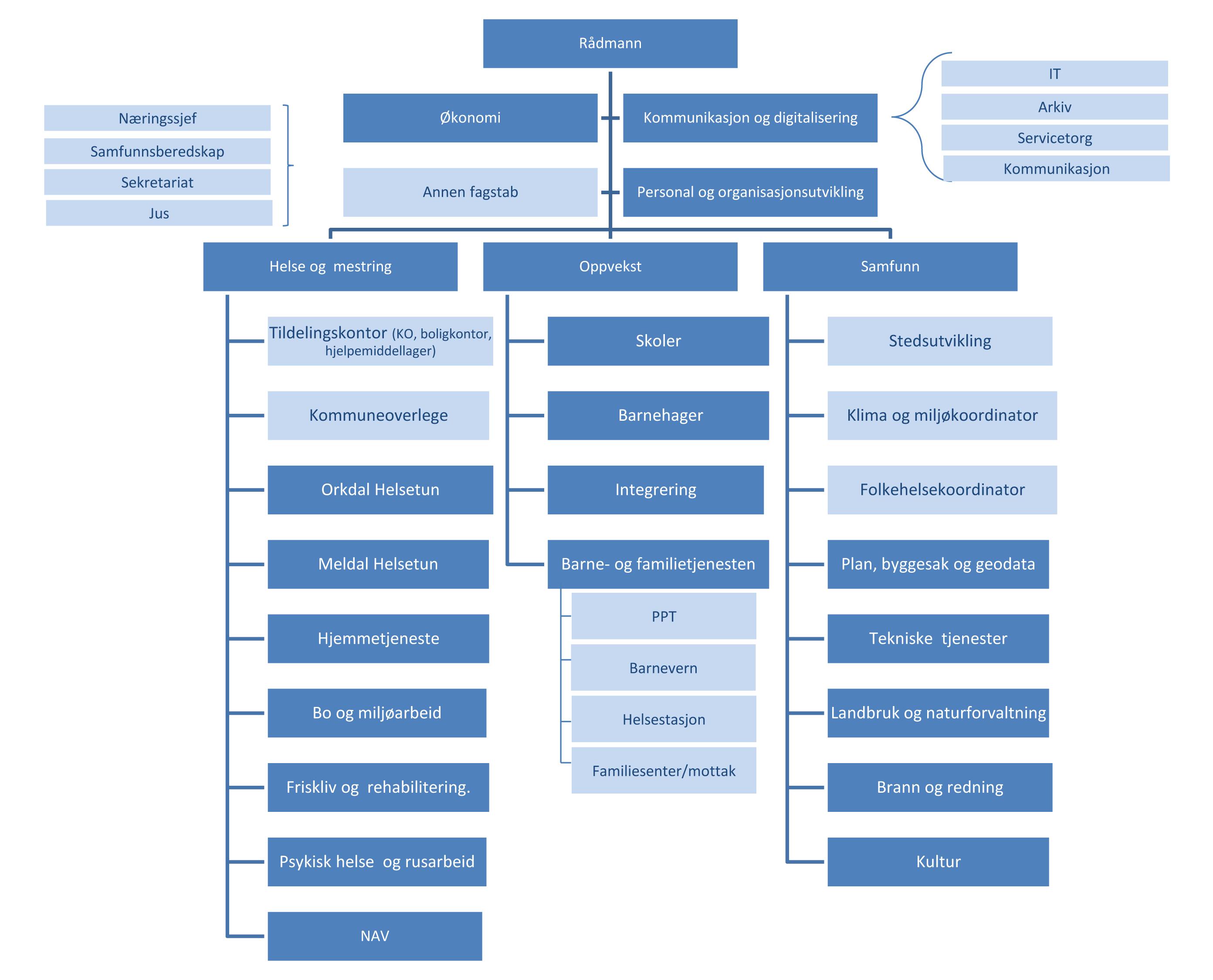 PowerPoint-presentasjon