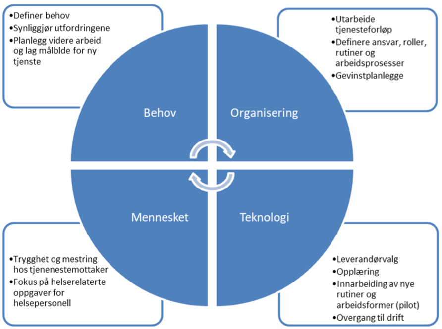 BehovOrganiseringTeknologiMennesket.png