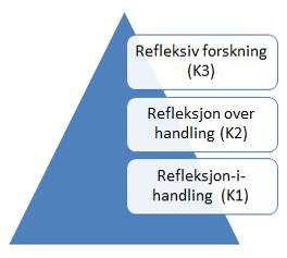 Tre refleksjonsnivåer