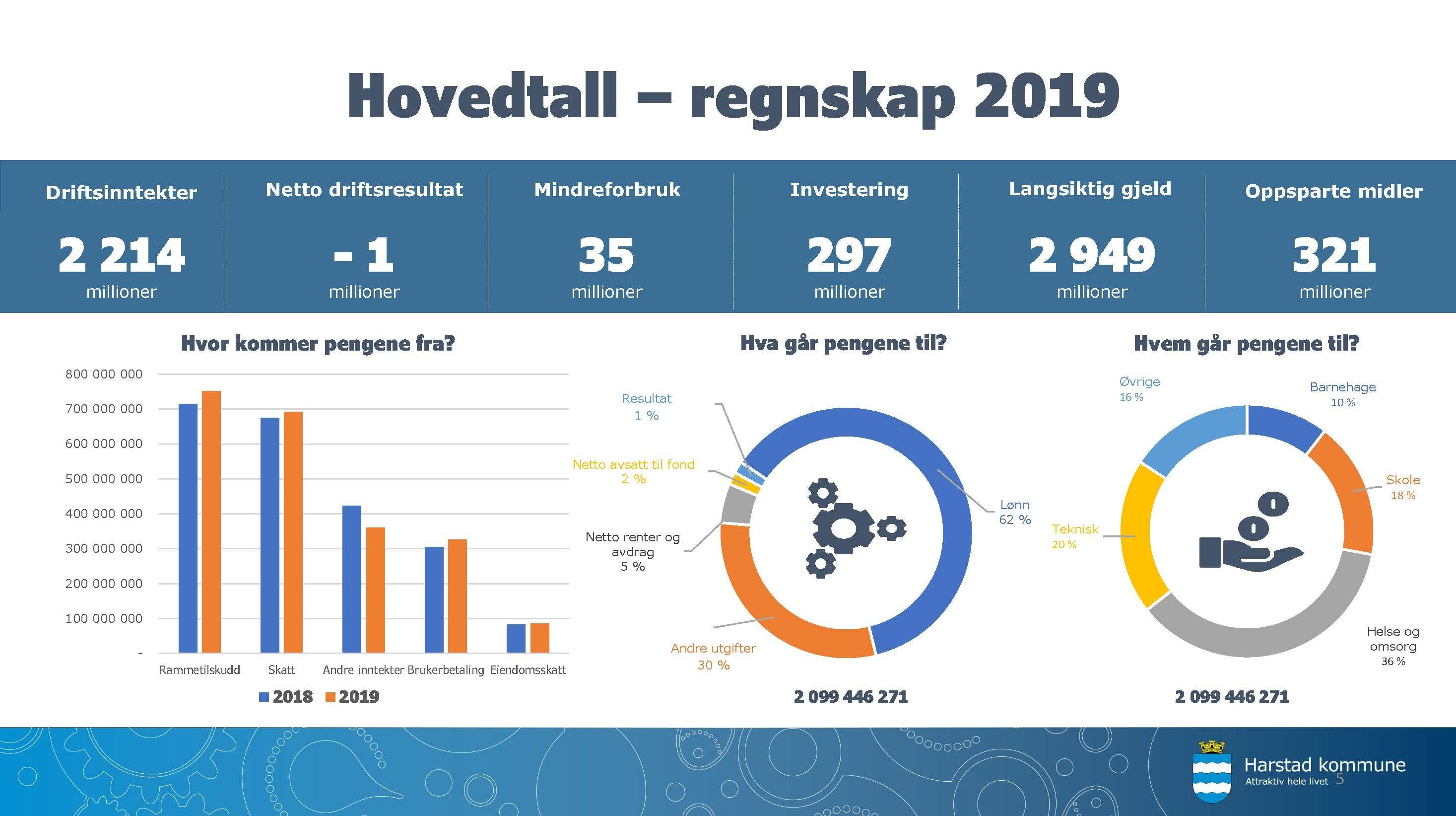 Hovedtall Regnskap 2019.jpg