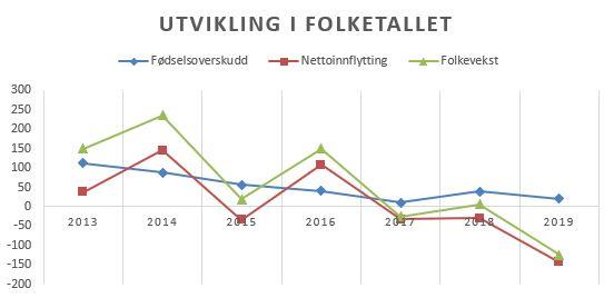 Befolkningsutvikling 2013-2019