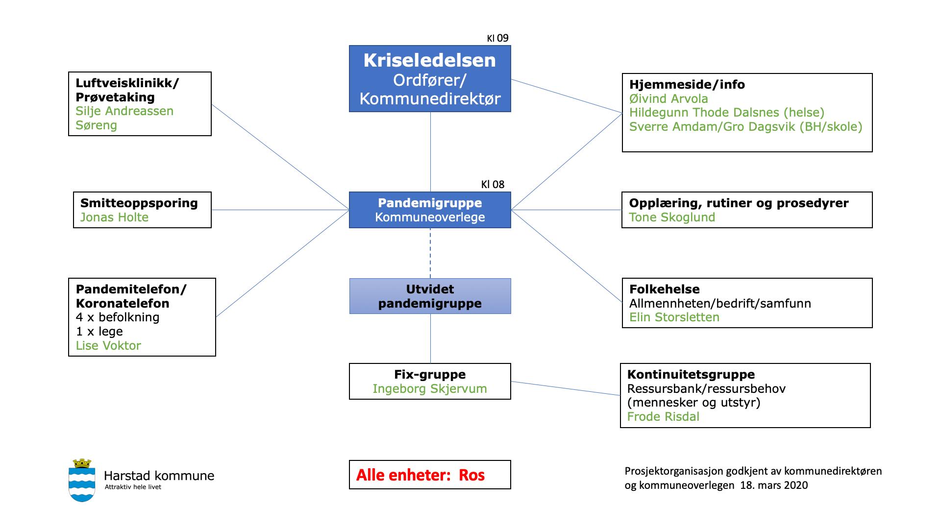 Koronaorganisering