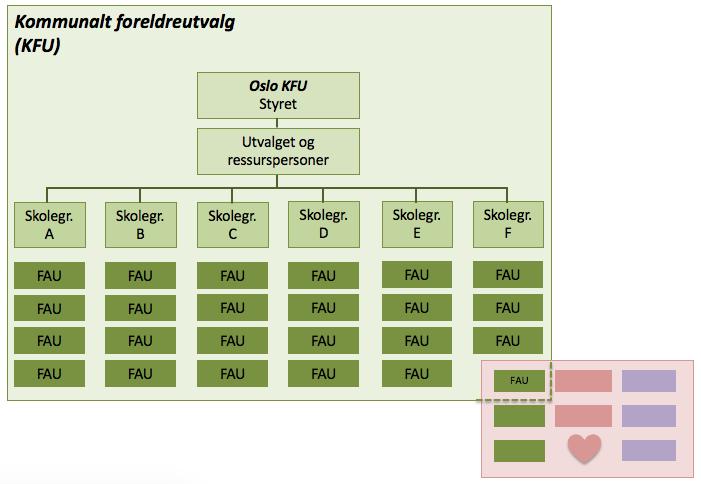 Organisering KFU