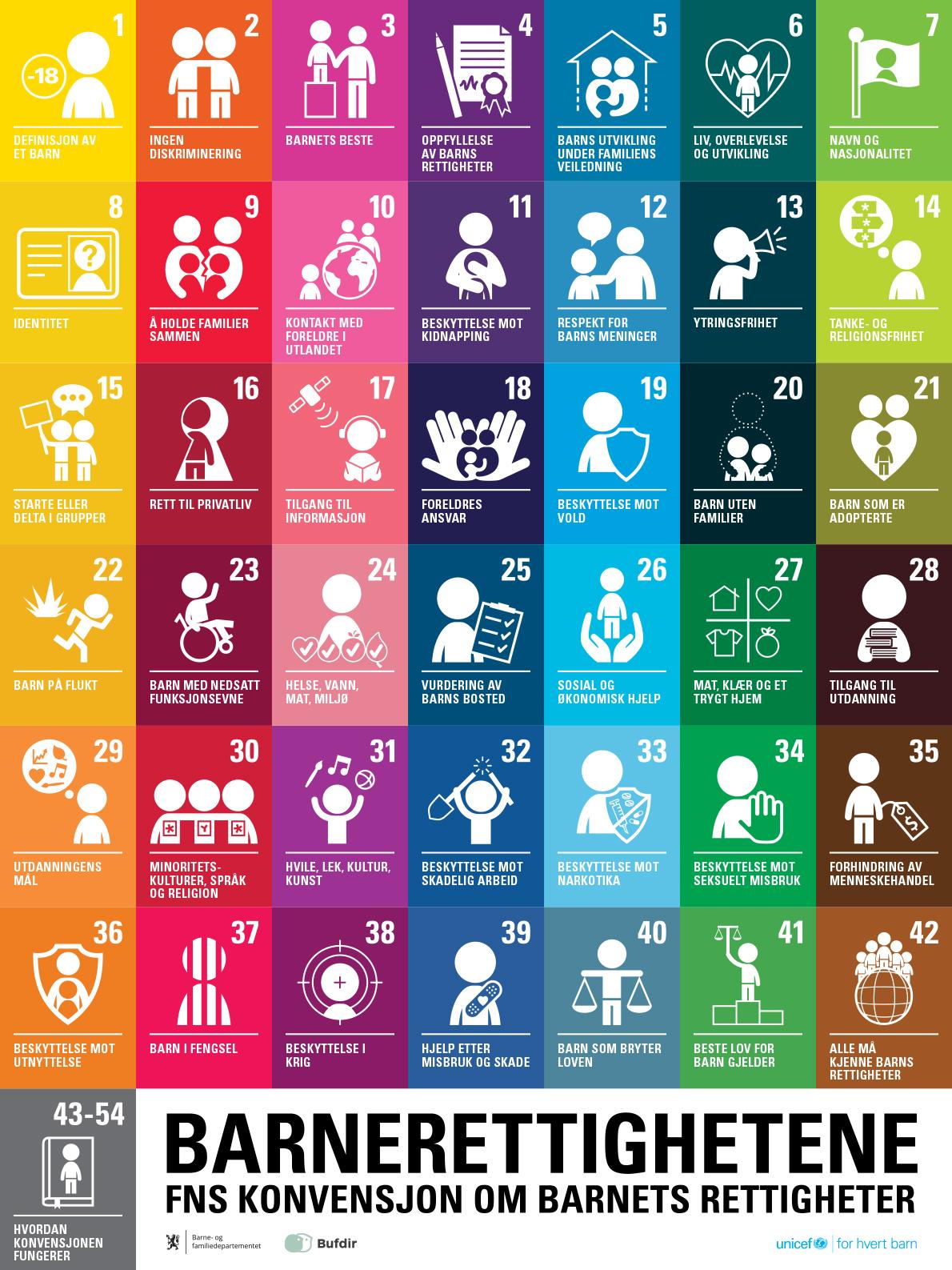 Side 1 av en plakat som viser alle paragrafene i FNs barnekonvensjon
