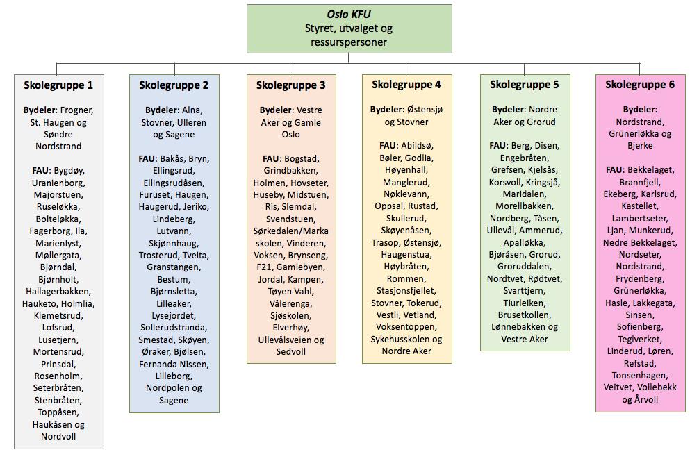 Ny organisering skolegrupper 2020.png