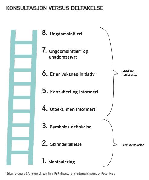 En illustrasjon som viser en stige og slik ulike nivåer og trinn av deltakelse.