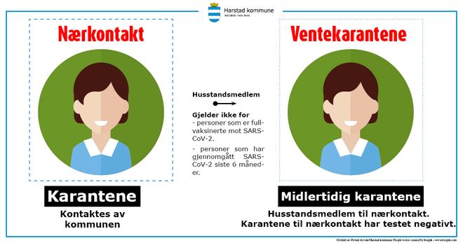 Det innføres ventekarantene i Harstad