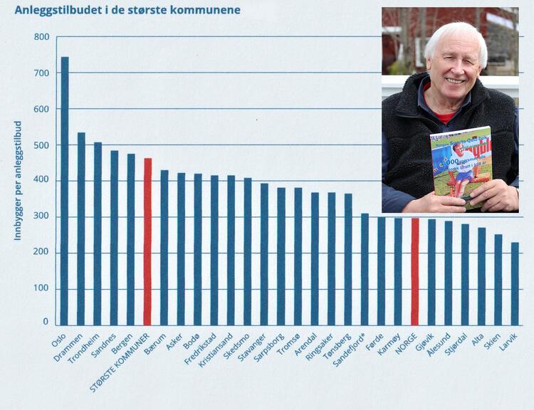 Oddvar Moen har vært en særdeles viktig person for utvikling av idrettsanlegg i Drammen i mange år. Nå har han også laget en Sports-Quiz-bok med 1.000 spørsmål om norsk idrett gjennom 125 år.